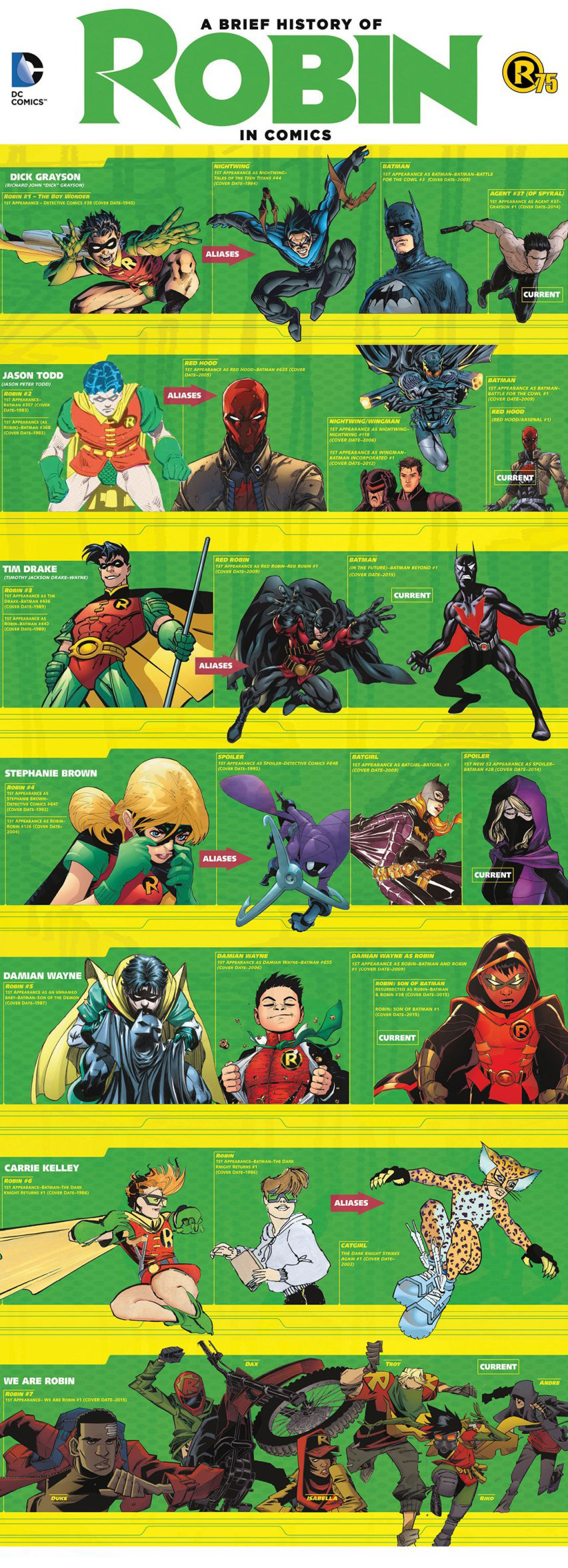 Evolution-of-Robin-in-Comics-Infographic